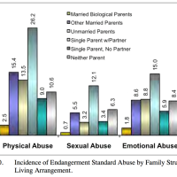 One way to end violence against women? Married dads.